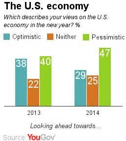 American economy today essay